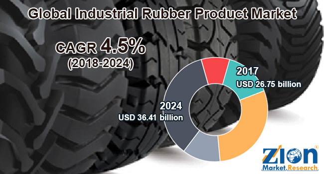 Global Industrial Rubber Product Market