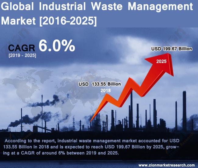 Global Industrial Waste Management Market