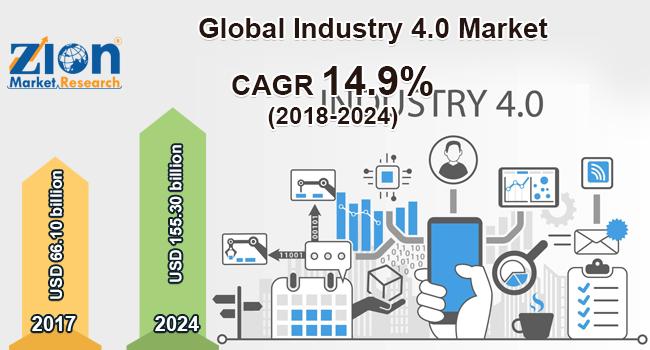 Global Industry 4.0