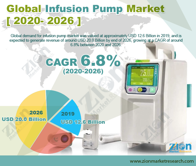 Global Infusion Pump Market
