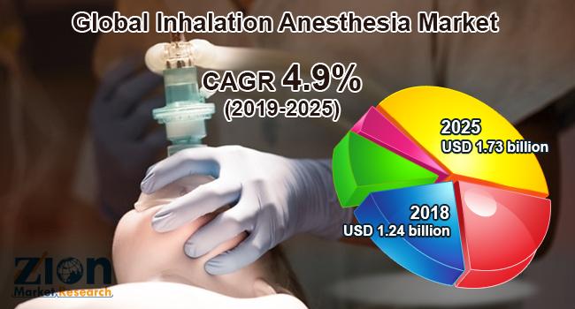 Global Inhalation Anesthesia Market