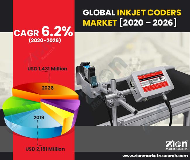 Global Inkjet Coders Market