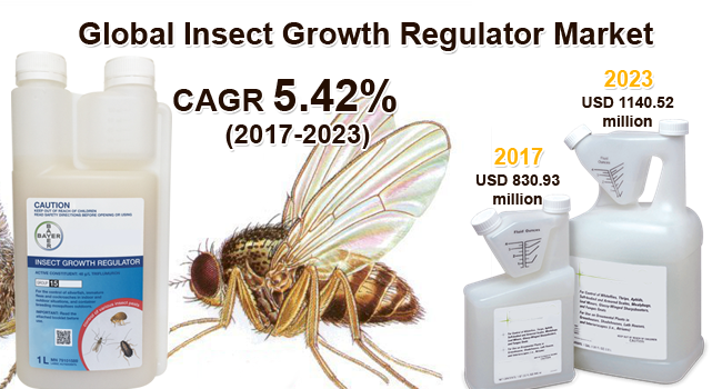 Global Insect Growth Regulator Market