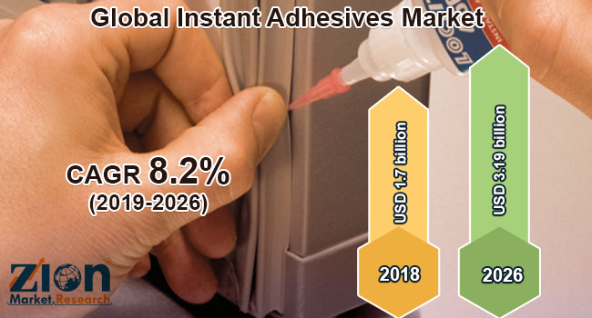 Global Instant Adhesives Market
