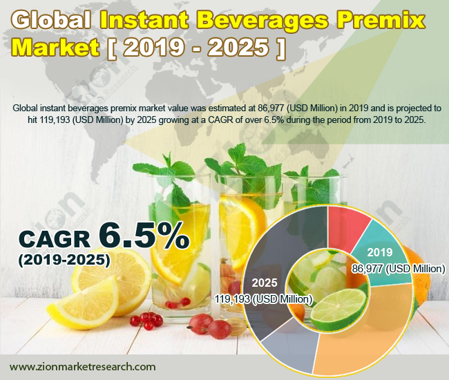 Instant Beverage Premix Market