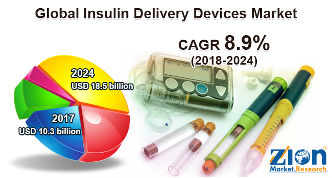 Global Insulin Delivery Devices Market