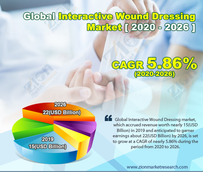 Global Interactive Wound Dressing Market