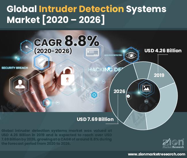 Global Intruder Detection Systems Market