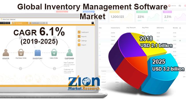 Global Inventory Management Software Market