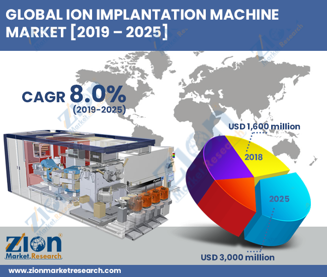 Ion Implantation Machine Market