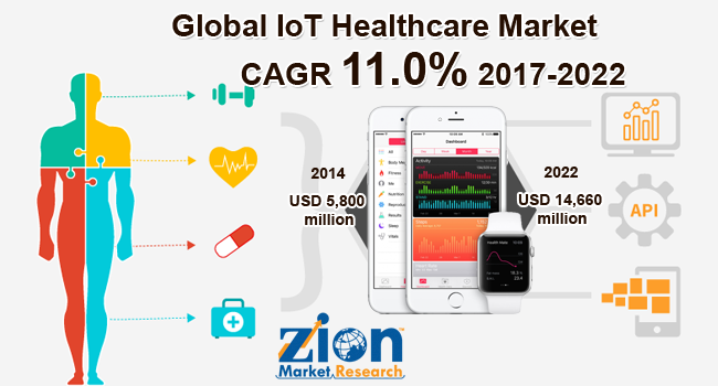 Global IoT Healthcare Market