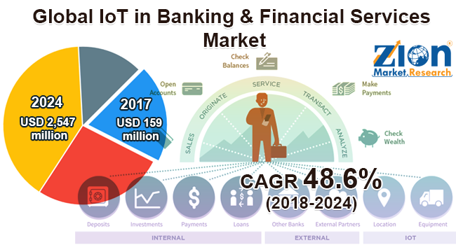Global IoT in Banking Financial Services Market