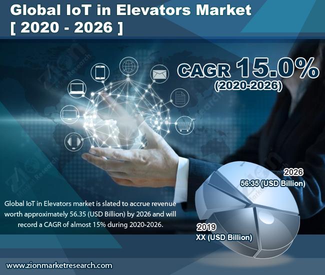 IoT in Elevators Market