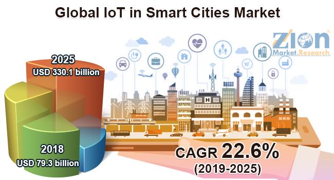 Global IoT in Smart Cities Market