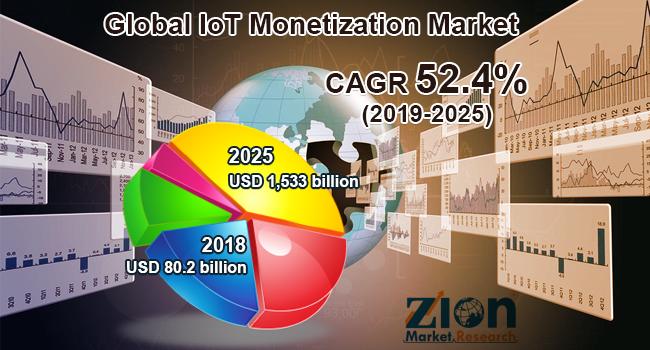Global IoT Monetization Market