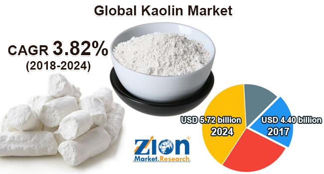 Global Kaolin Market