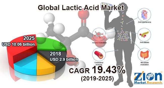 Global Lactic Acid Market