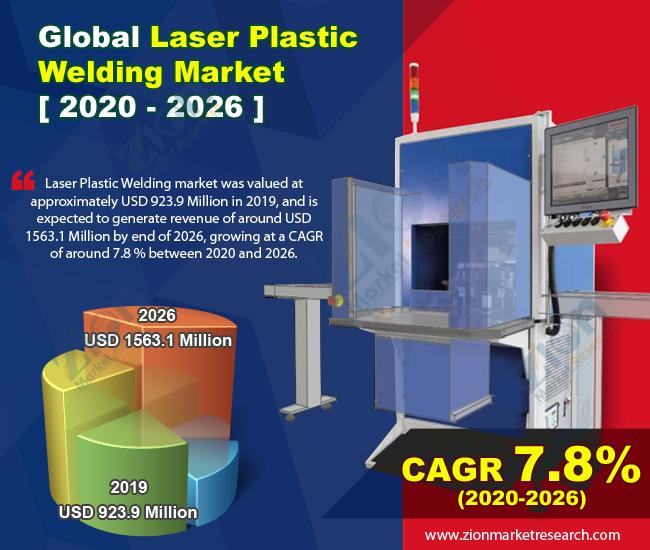 Global Laser Plastic Welding Market