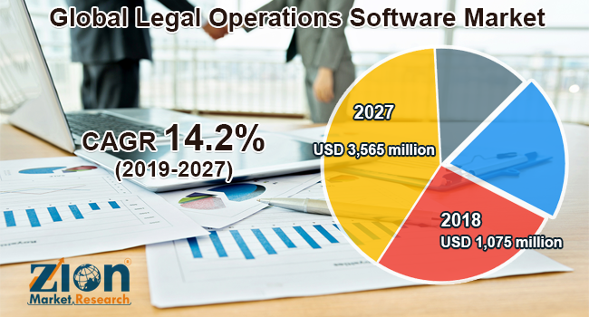 Global Legal Operations Software Market