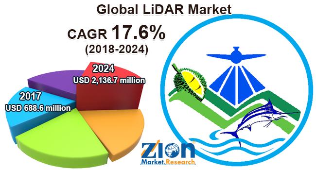 Global LiDAR Market
