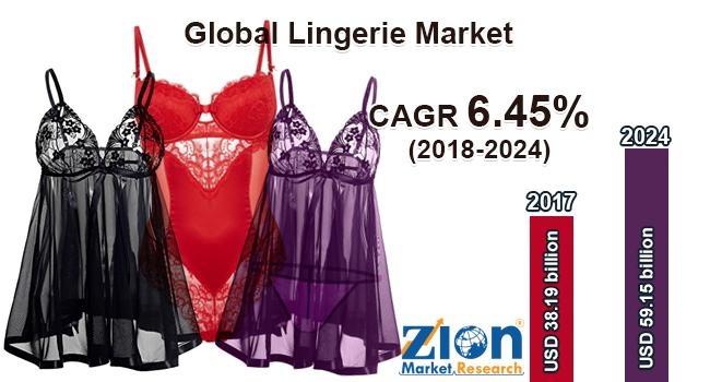 Global Lingerie Market