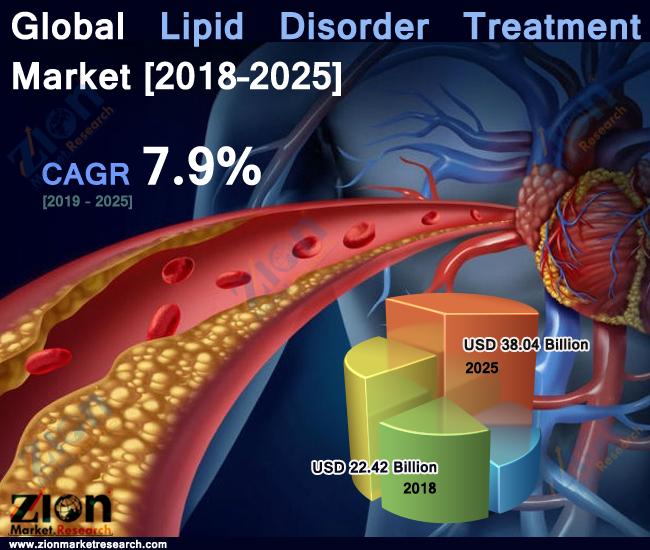 Global Lipid Disorder Treatment Market