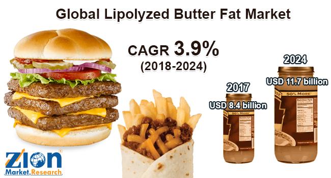 Global Lipolyzed butter fat Market