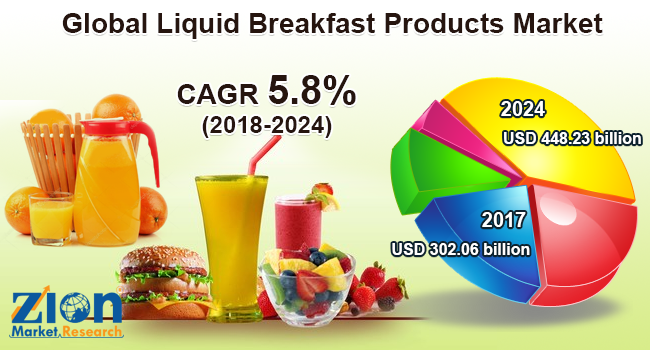 Global Liquid Breakfast Products Market