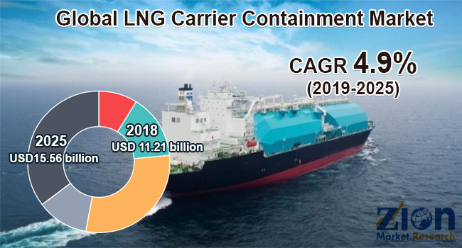 Global LNG Carrier Containment Market