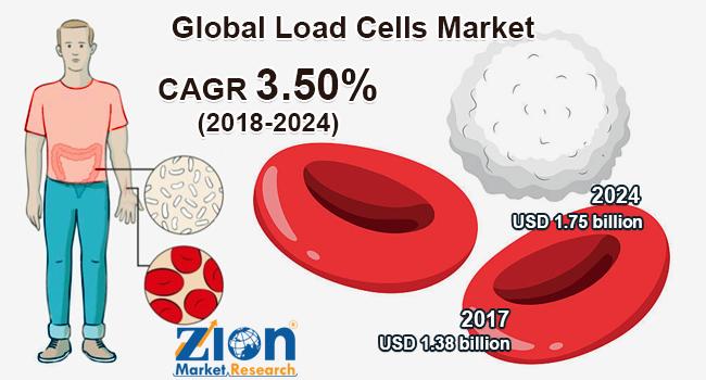 Global Load Cells Market