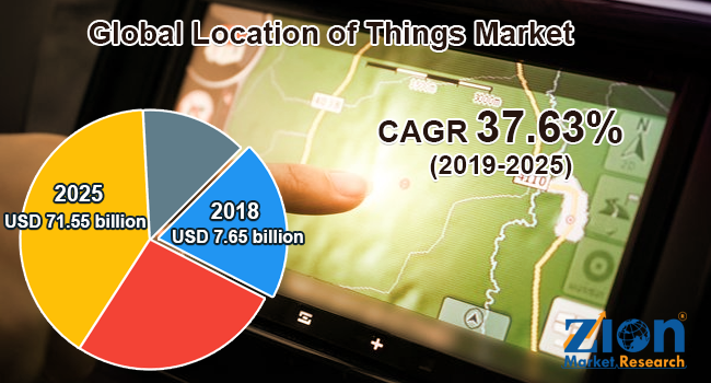 Global Location of Things Market