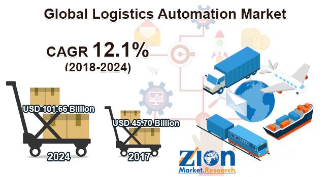Global Logistics Automation Market