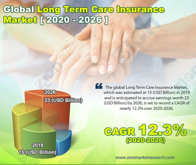 Global Long Term Care Insurance Market