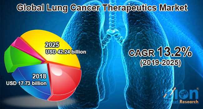 Global Lung Cancer Therapeutics Market