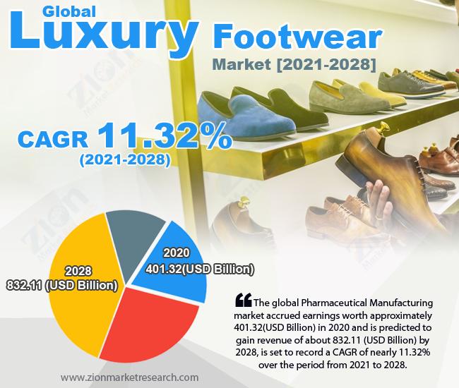 Global Luxury Footwear Market