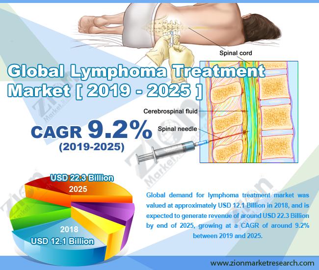 Global Lymphoma Treatment Market