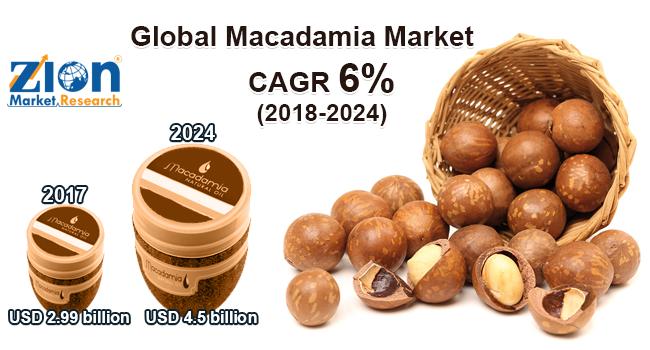 Global Macadamia Market