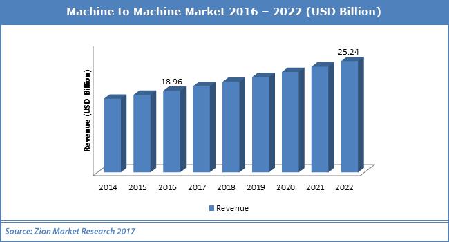 Machine-to-Machine-Market.png