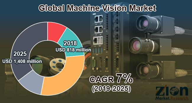 Global Machine Vision Market