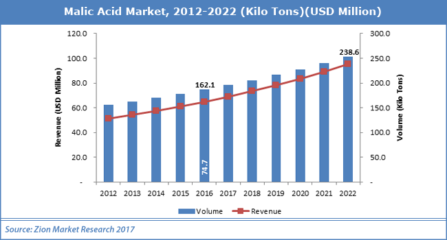 Malic-Acid-Market12.png