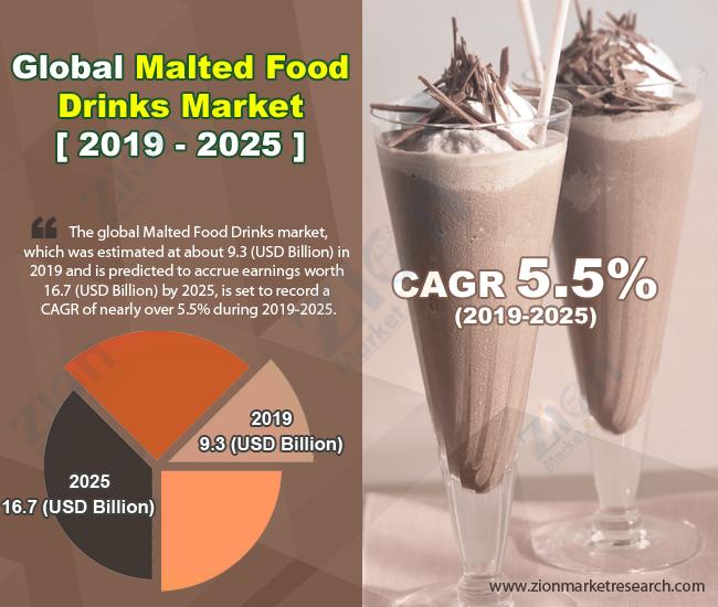 Global Malted Food Drinks Market