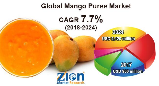 Global Mango Puree Market