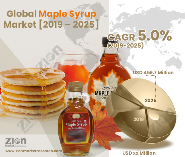 Global Maple Syrup Market