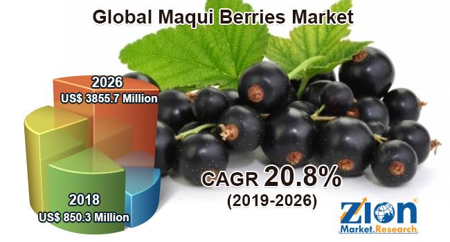 Global Maqui Berries Market