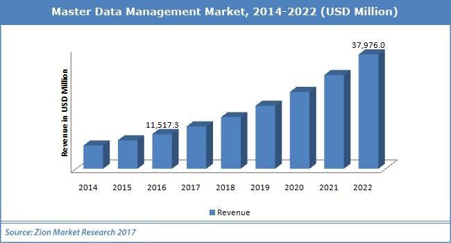 Master-Data-Management-Market.