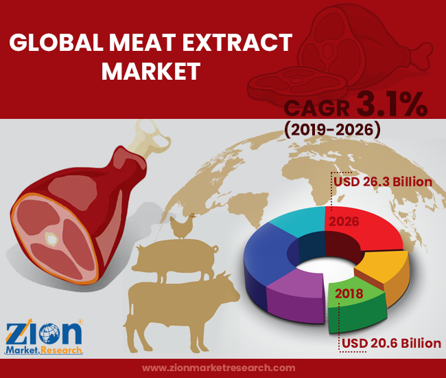 Global Meat Extract Market