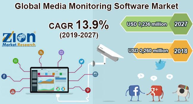 Global Media Monitoring Software Market