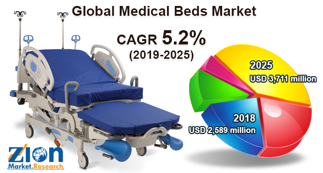 Global Medical Beds Market