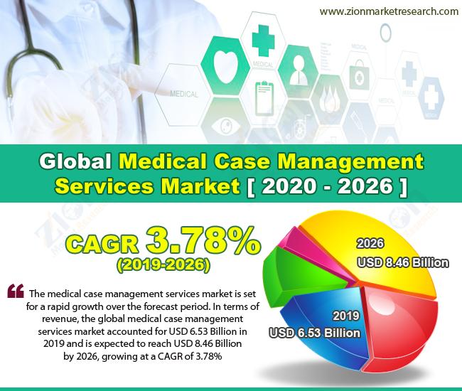 Global Medical Case Management Services Market