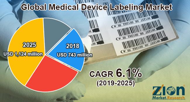 Global Medical Device Labeling Market
